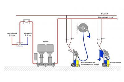 Impianto bassa media pressione per industria alimentare